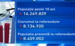 traian-basescu-trebuia-demis-la-referendum-potrivit-ins-cvorumul-a-fost-atins-215827